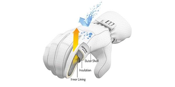 ساختار یک دستکش استاندارد زمستانی