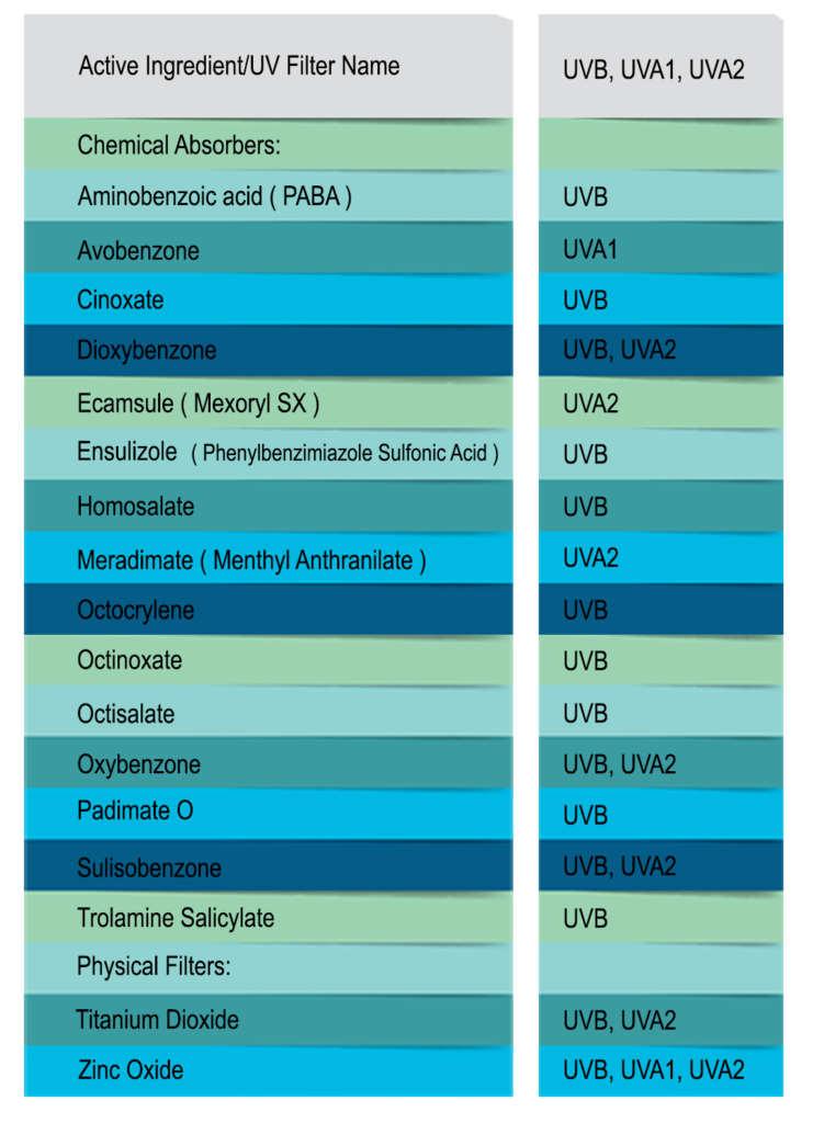 جدول مواد تشکیل دهندهی ضدآفتابها و راهنمای خرید