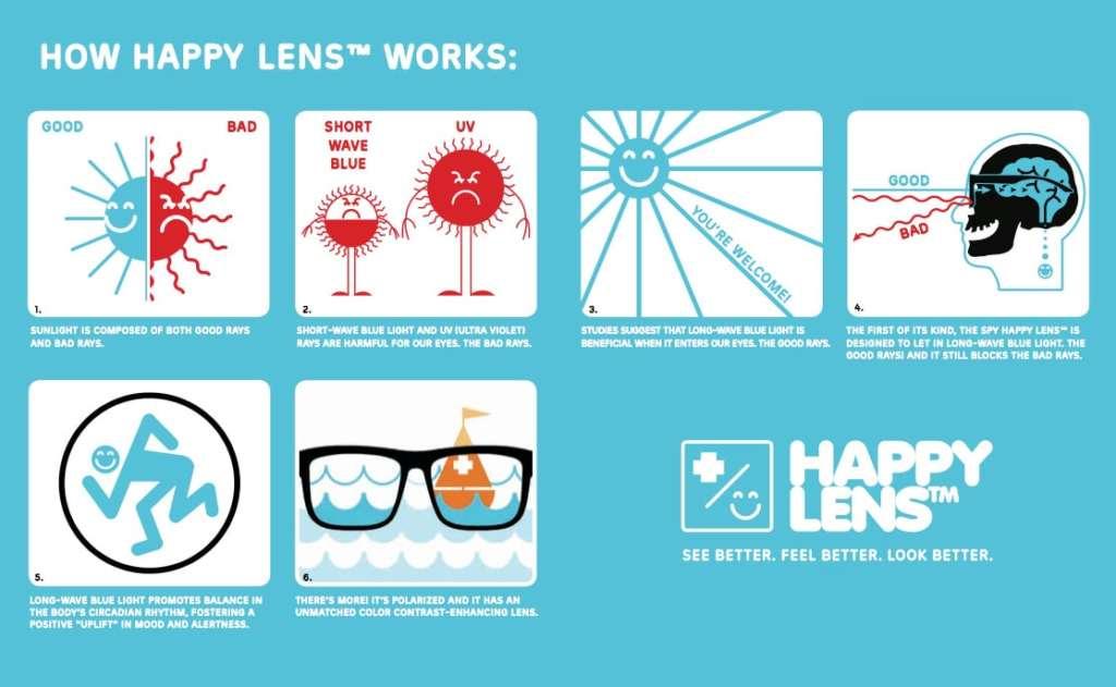 هپی لنز در اسپای