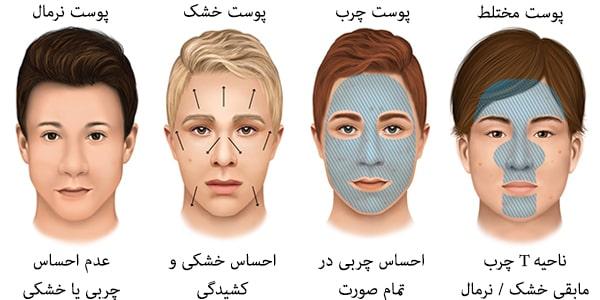 انواع پوست : چرب، مختلط، نرمال و خشک